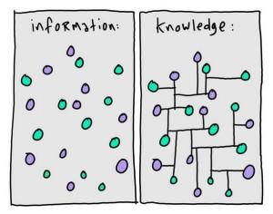 information-knowledge