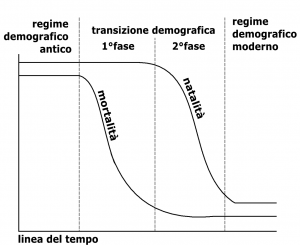 Grafico della transizione demografica