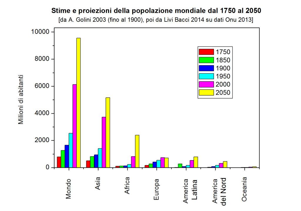 Tabella 1 grafico 3