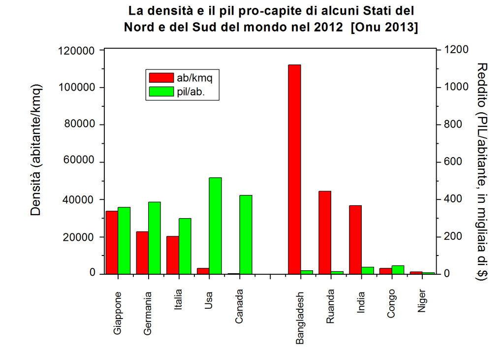 Tabella 7 grafico 6