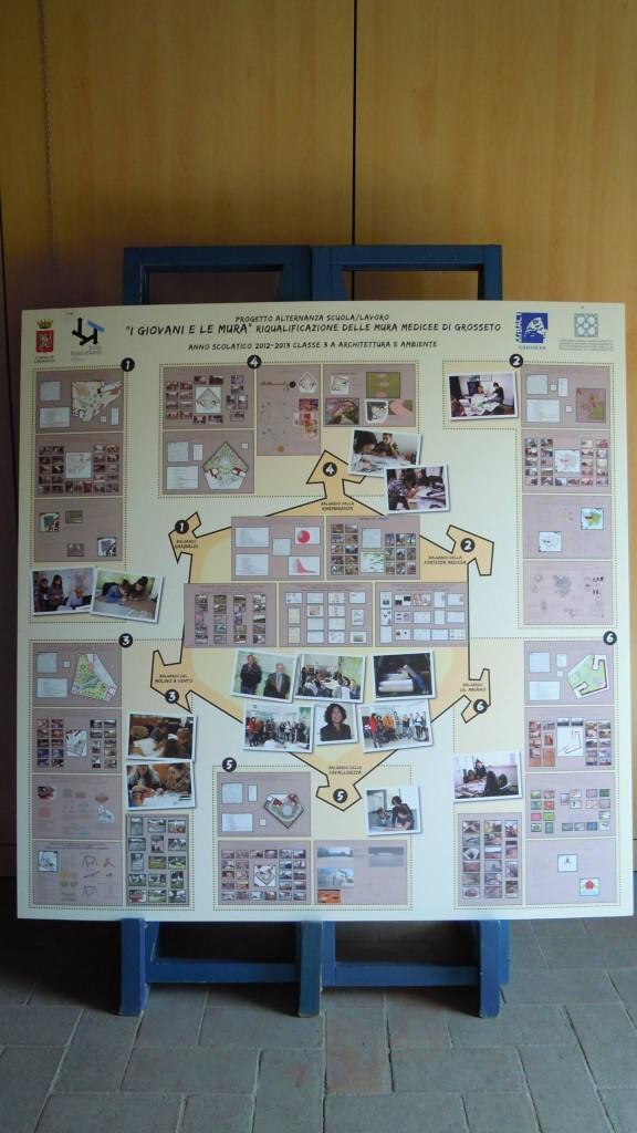 Pannello riassuntivo delle attività dell'anno scolastico 2013/2014