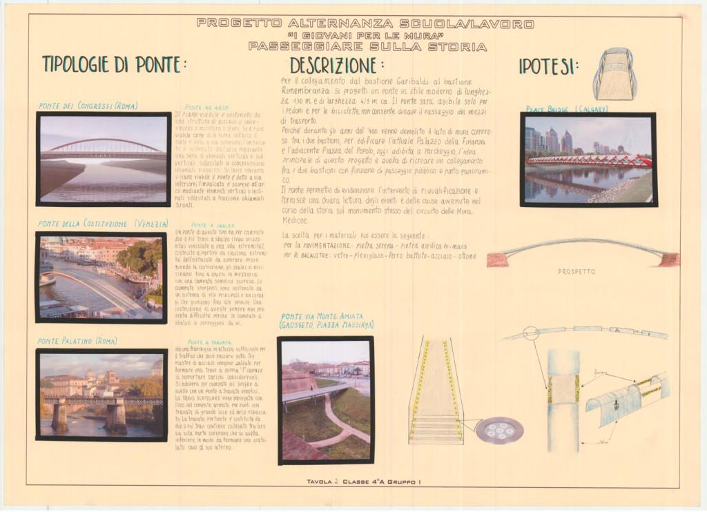 3)I progetti dei ragazzi: Un ponte che unisce il Bastione Rimembranza e il Bastione Garibaldi, studio di fattibilità, Classe IV A anno scolastico 2013/2014
