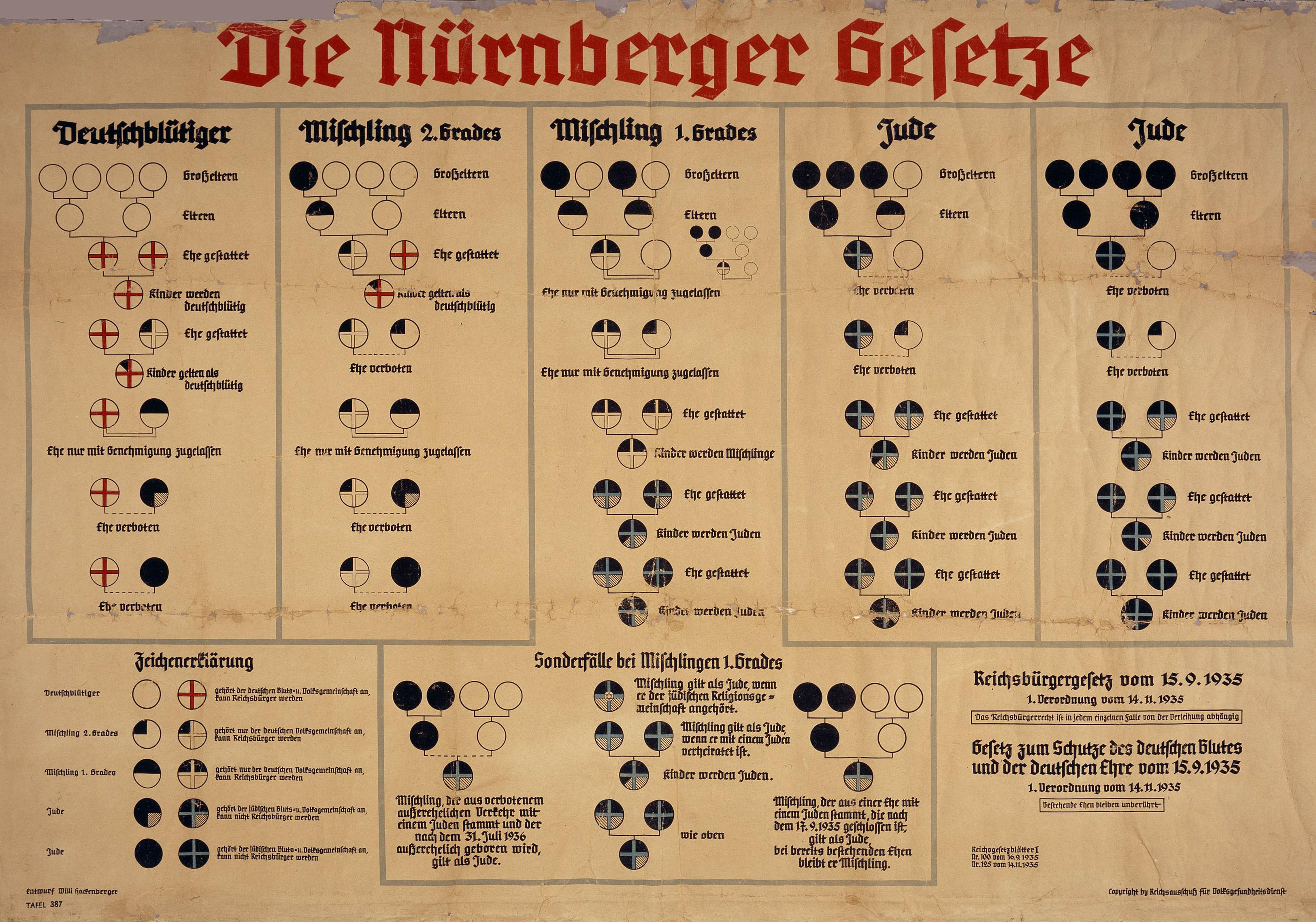 Il razzismo di Stato nel Reich tedesco e nel Regno d'Italia: gli apporti delle ideologie del colonialismo europeo e delle scienze biologiche