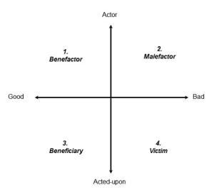 Figura 1 La tipologia morale dell'agente narrativo secondo Todorov © Arthur Chapman