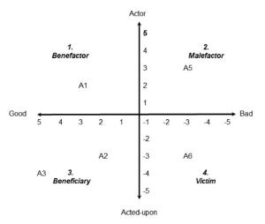 Figura 2 Una versione 'analoga' modificata della tipologia di Todorov, che rappresenta graficamente diversi aspetti del ruolo dello stesso agente in un ipotetico evento © Arthur Chapman