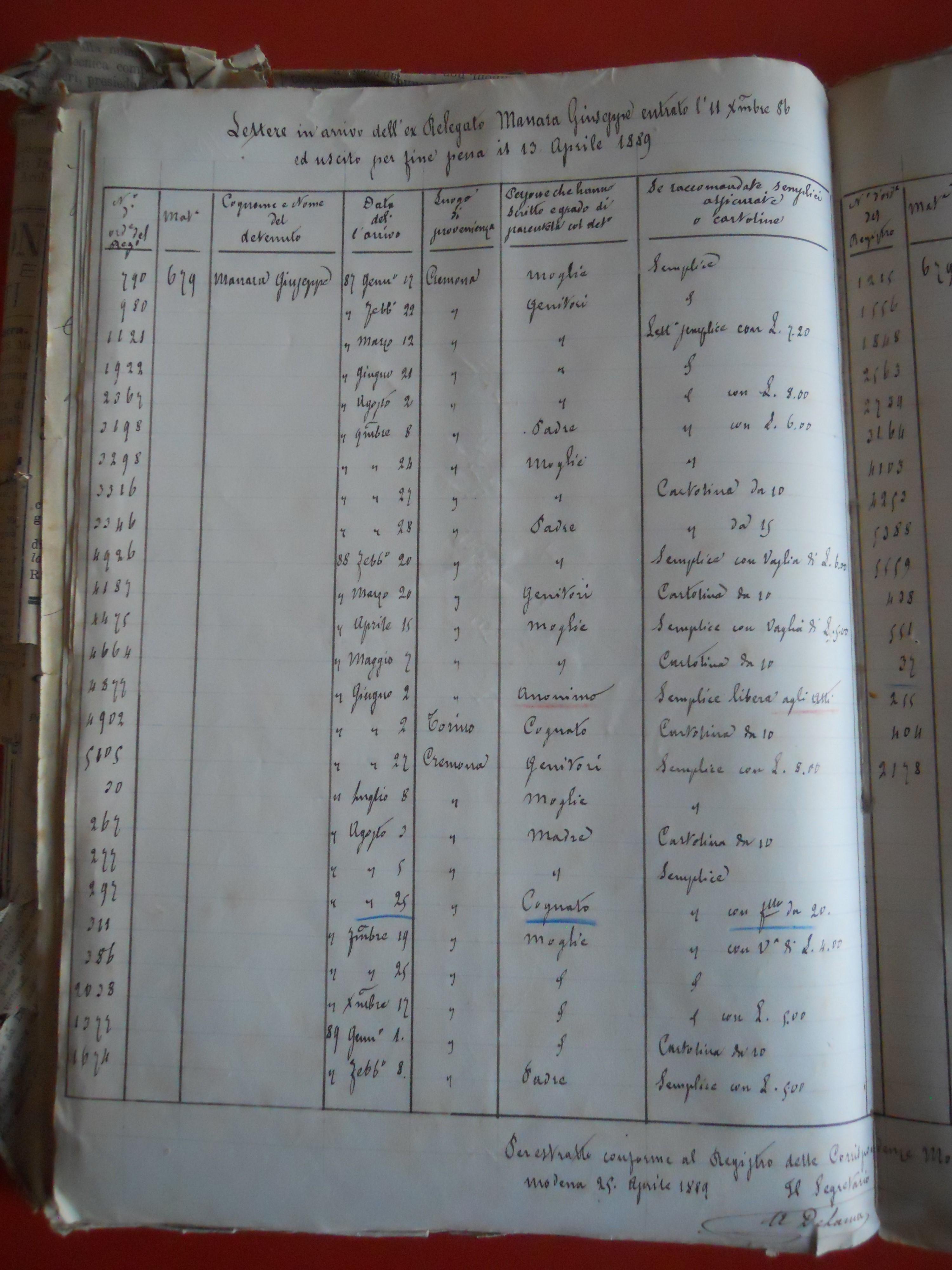 a54b0c772c Estratto del protocollo della corrispondenza spedita e ricevuta da Giuseppe  Manara in carcere (ASCr, Tribunale di Cremona, Corte d'Assise, b.
